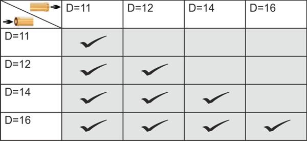 PP-tabela